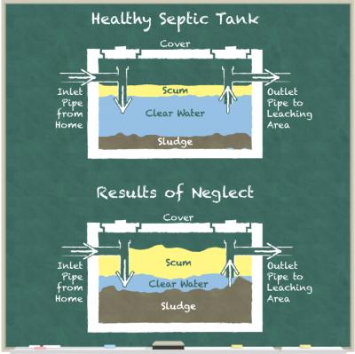 Septic Tank Pumping & Cleaning
