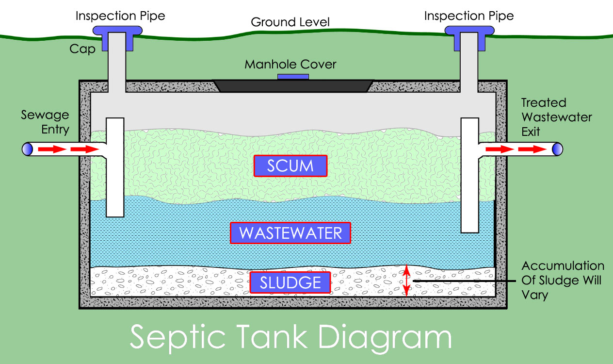 Watch: The Basics of Septic System Pumping and Maintenance