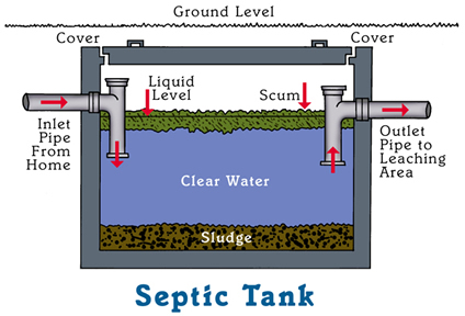 How Often Do I Need to Pump My Septic System?