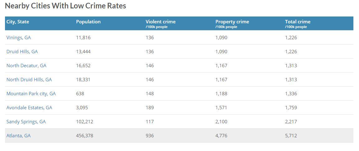 City of Atlanta Crime Stats