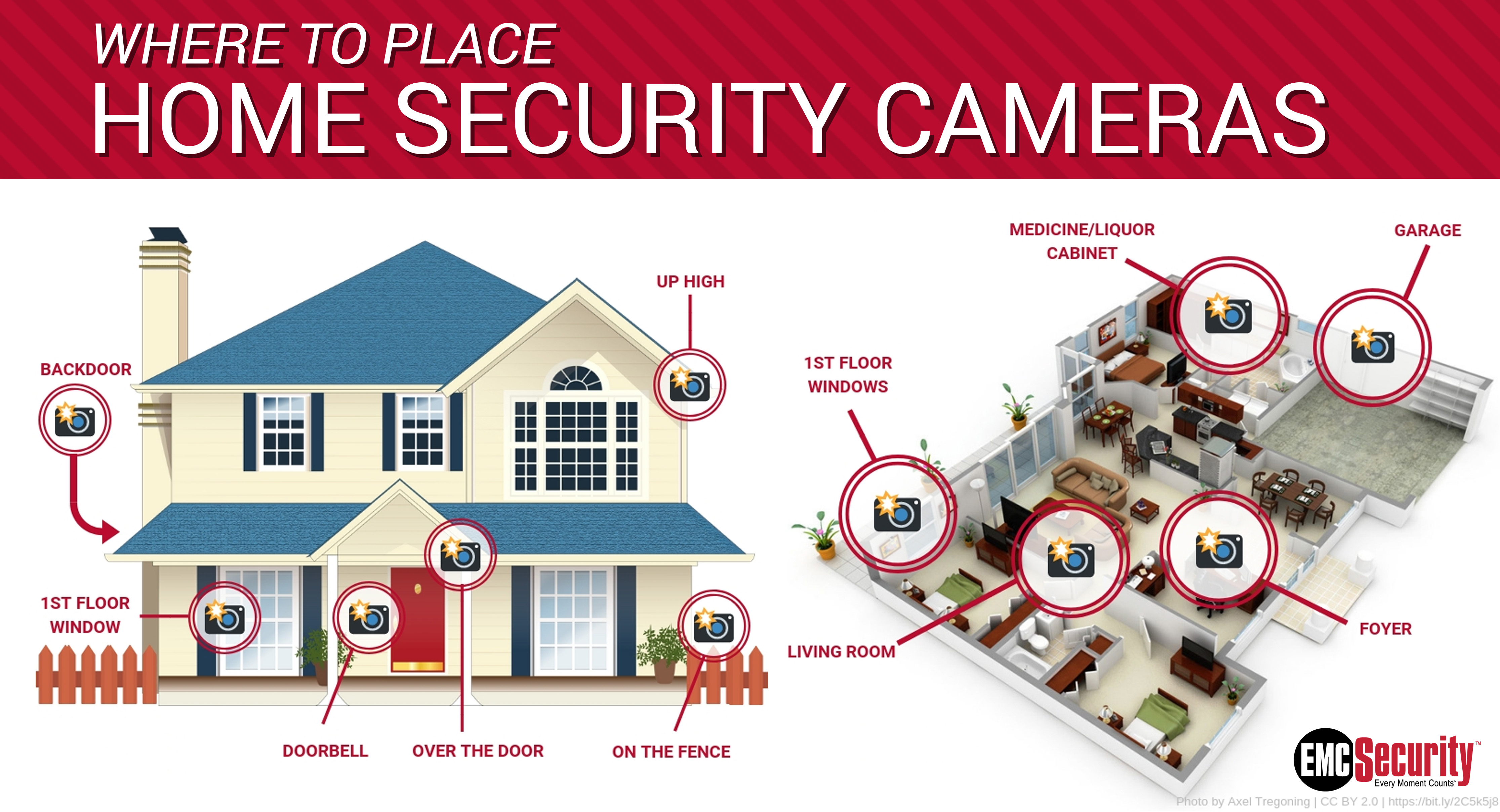 Top 10 Places to Put Security Cameras   EMC Security