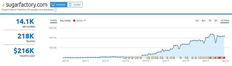 Sugar Factory Website Traffic.jpg