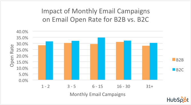 email-open-rates-b2b2c-logo.png