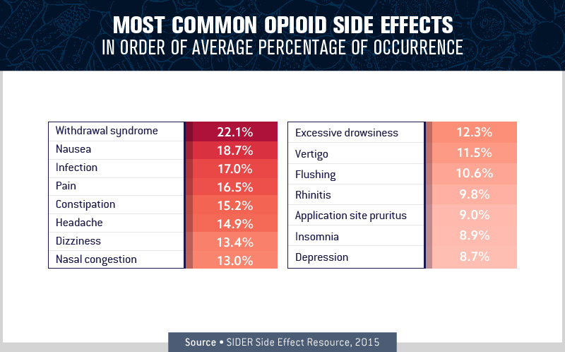 Most Common Opioid Side Effects
