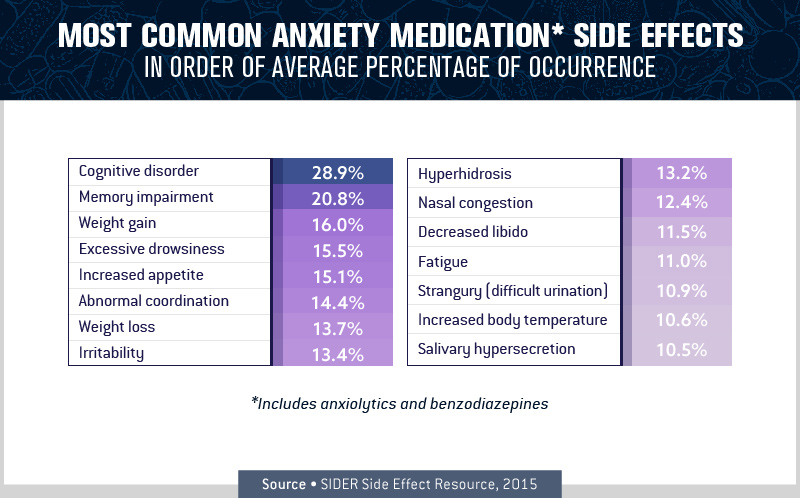 Most Common Anxiety Medication Side Effects