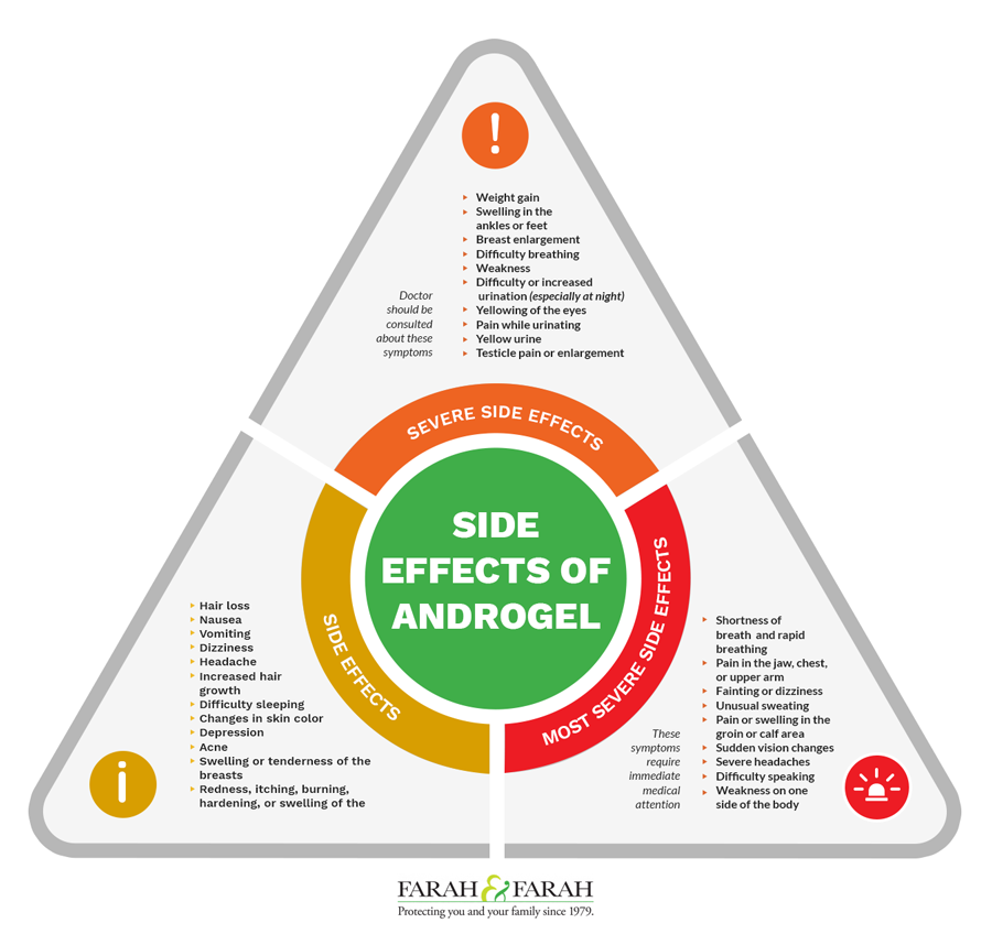 Side Effects of AndroGel