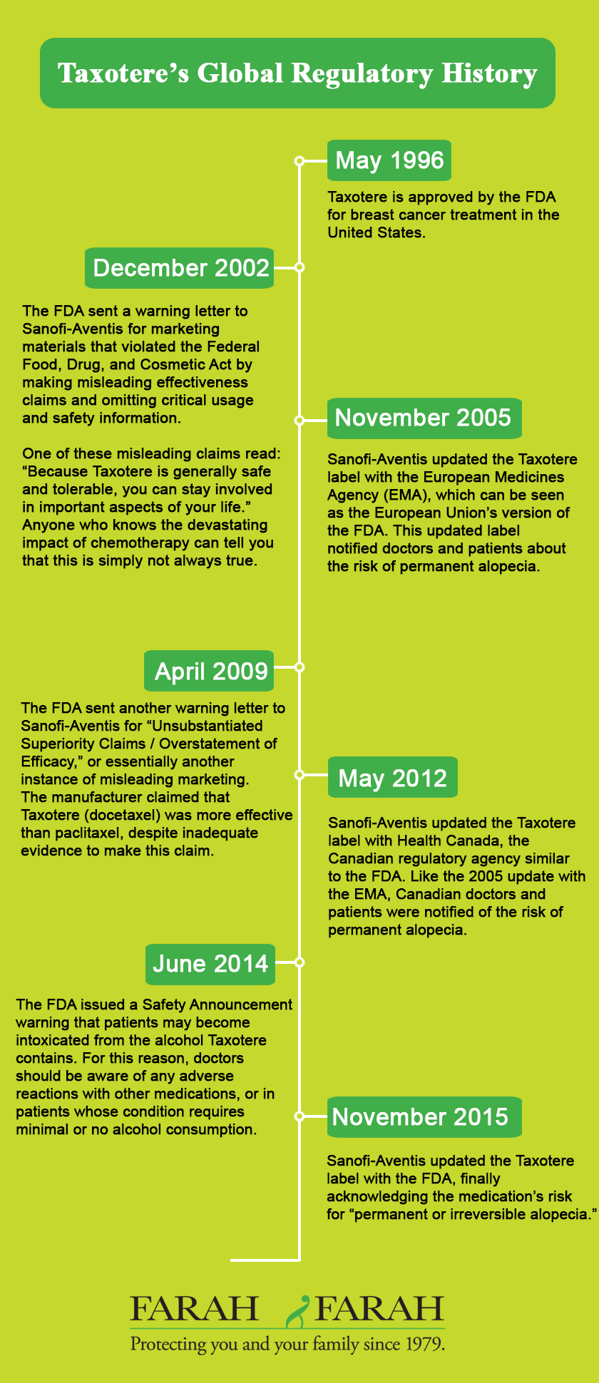 Taxotere's Global Regulatory History