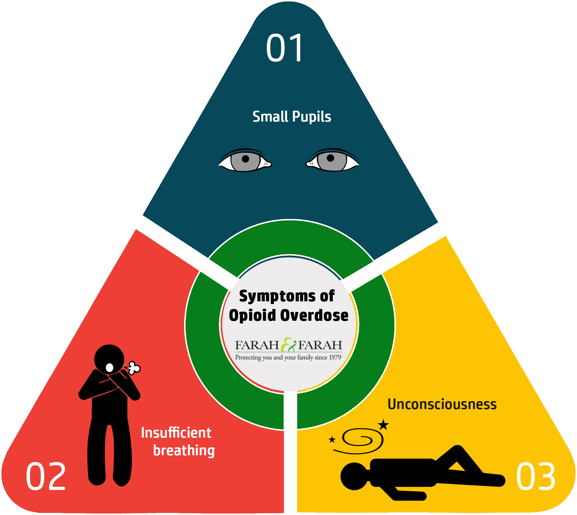 Symptoms of Opioid Overdose