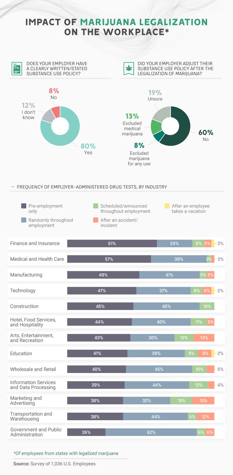 Impact of Marijuana Legalization on the Workplace