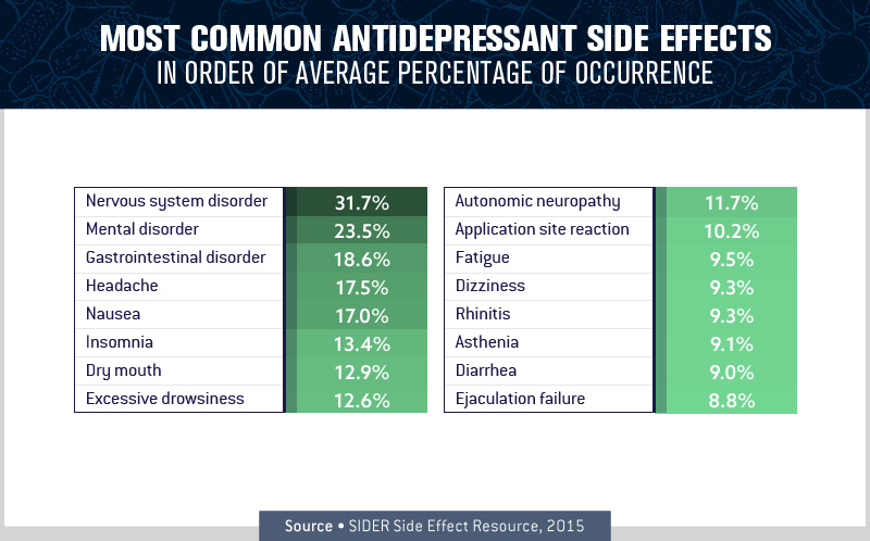 Most Common Antidepressant Side Effects