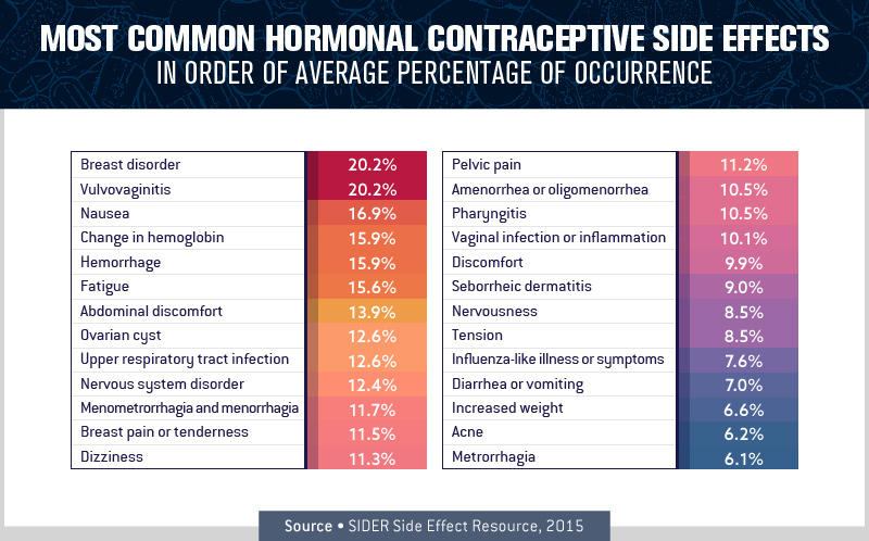 Most Common Hormonal Contraceptive Side Effects