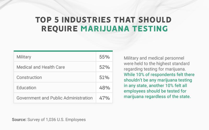 Top 5 Industries That Should Require Marijuana Testing