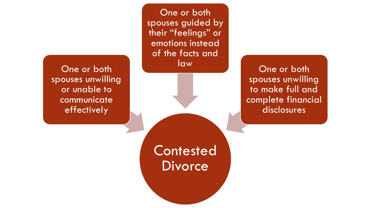 Contested divorces in California