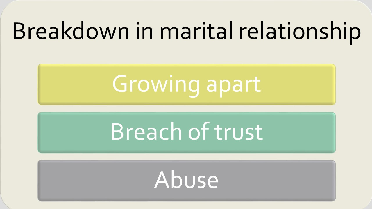 Marital relationship breakdown before a divorce