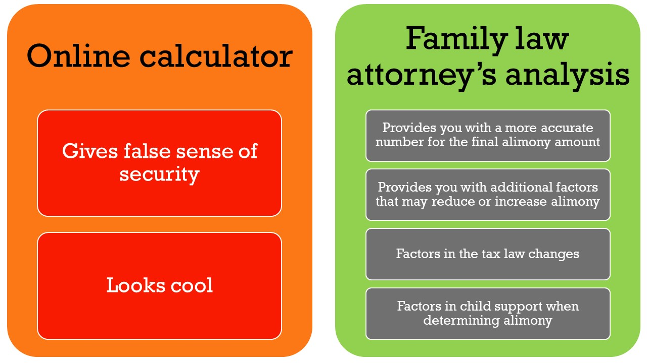 California Alimony Calculator | Read This Before You Use One