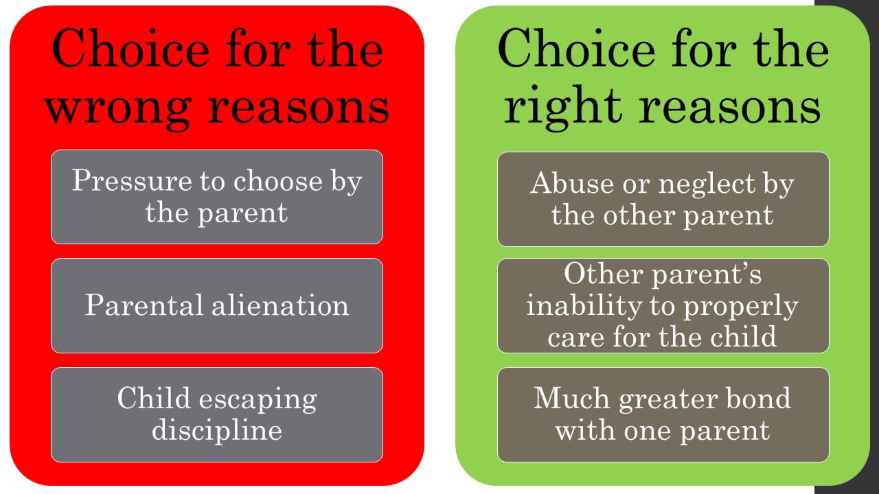 Graphic shows when a child's choice is for the wrong versus right reasons