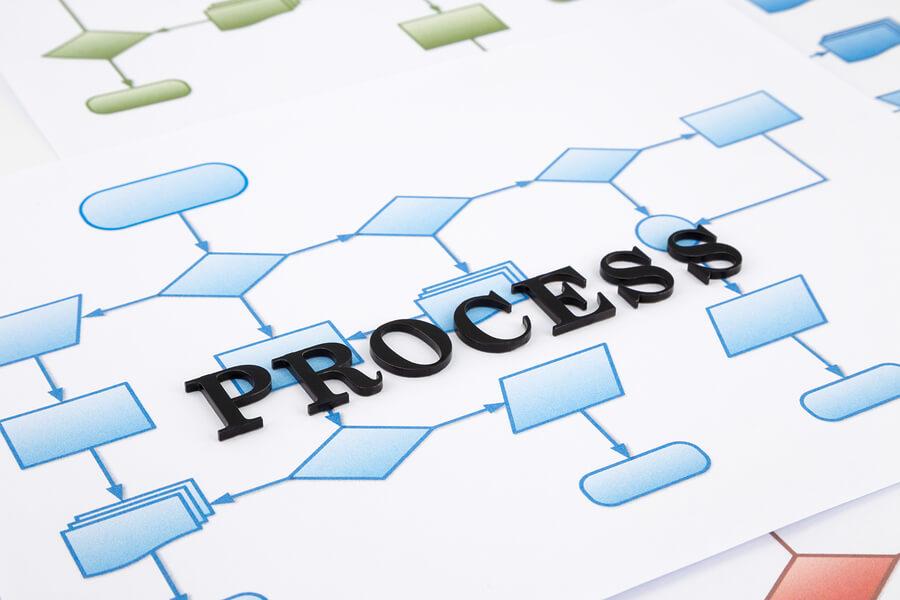 730 evaluation process