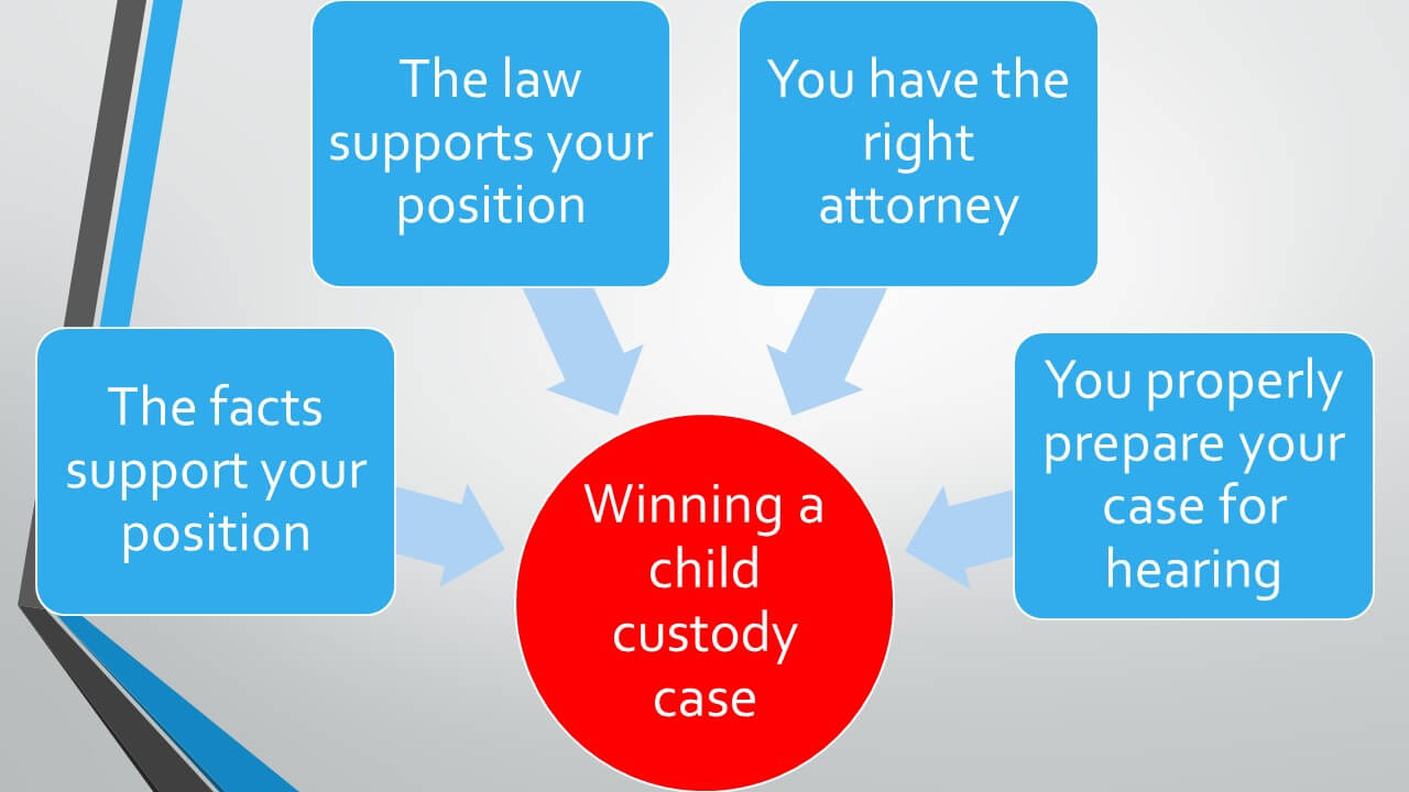 How to win a child custody case in California