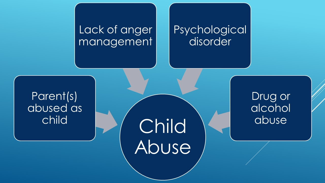 Graphic lists 5 reasons a parent may abuse a child
