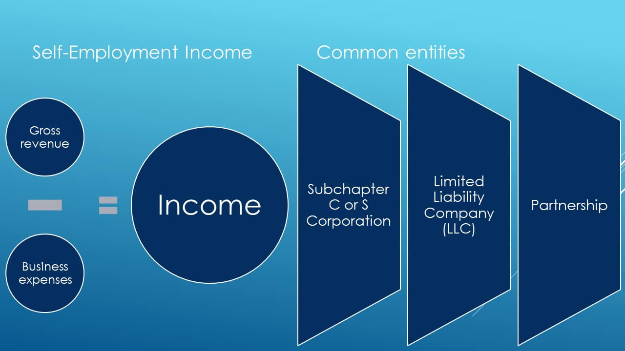 Graphic that shows calculation of self employment income and common types of entities