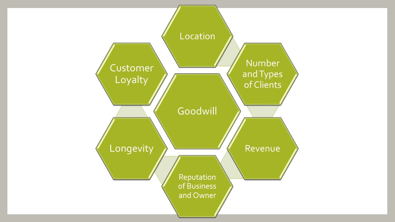 Graphic that shows factors a forensic CPA may look at to determine goodwill