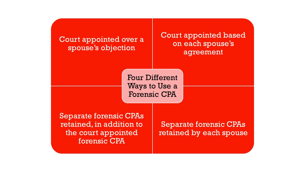 Graphic shows four different ways to use a forensic CPA