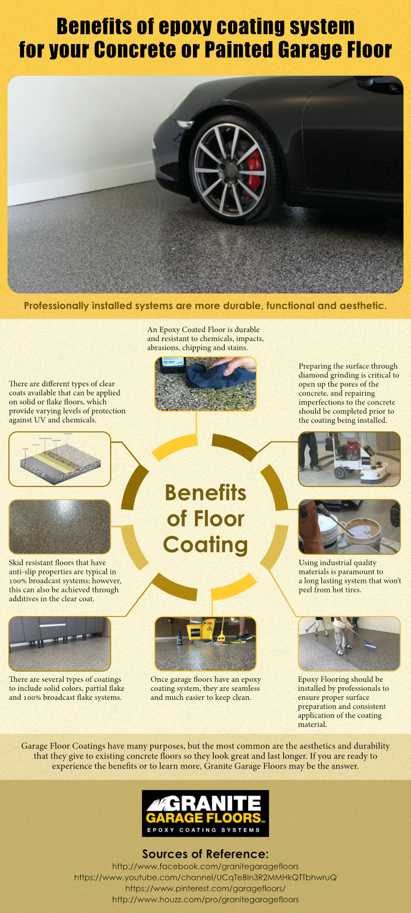 Benefits of Epoxy Coating System For Your Concrete or Painted Garage Floor