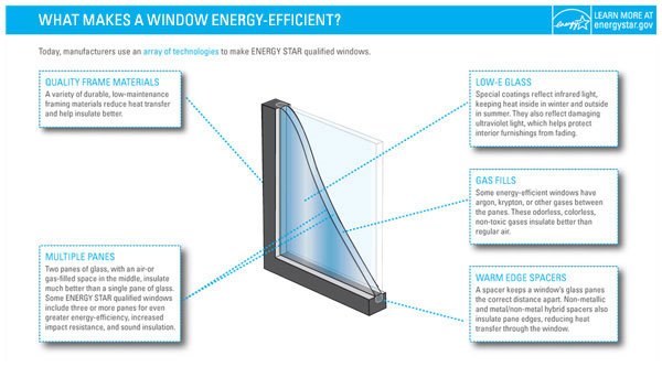 efficient windows