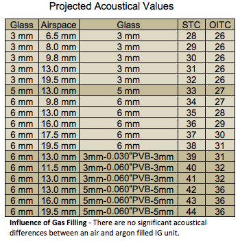 Acoustical values of glass