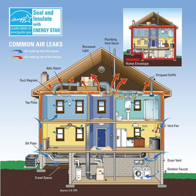 Energy Star Home Envelope Diagram