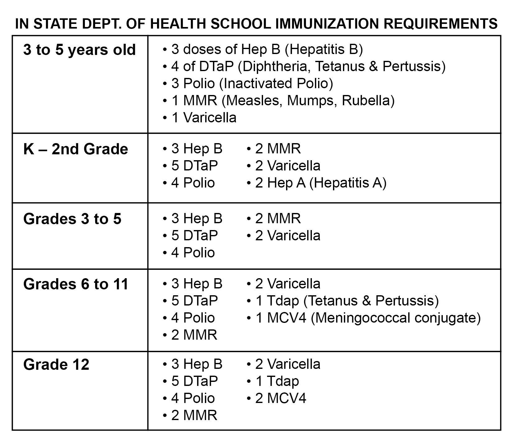 Indiana immunization recommendations