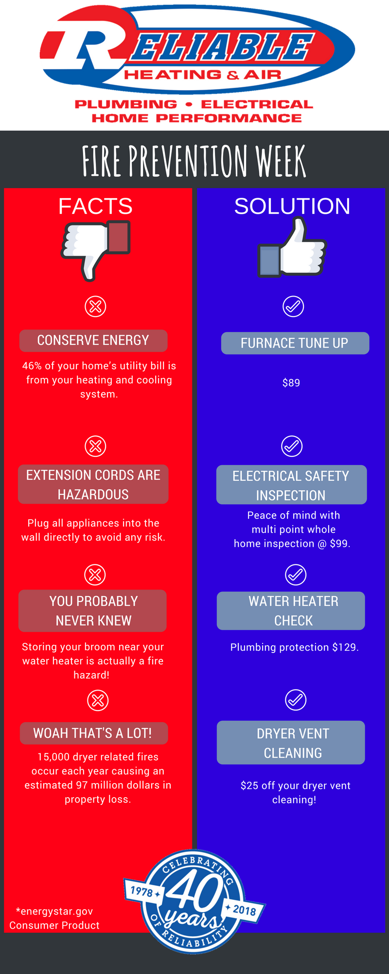 It's Fire Prevention Week: Here Are the Latest Safety Tips